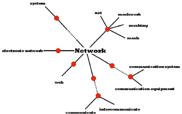 VisualThesaurus.com's Thinkmap© of the word Network